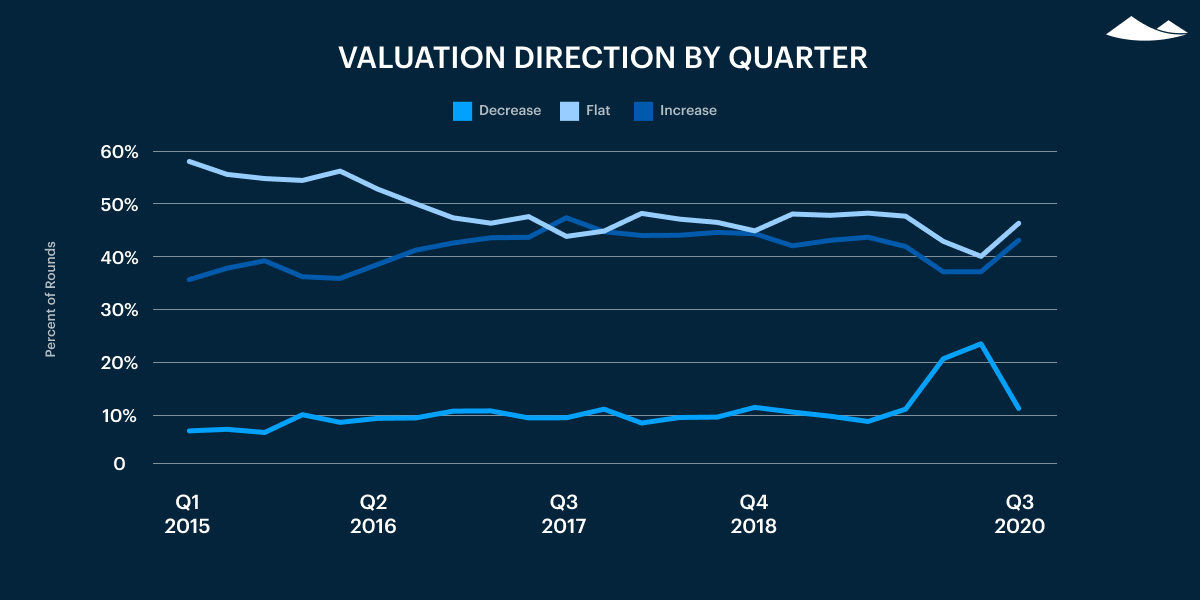 valuation direction by quarter