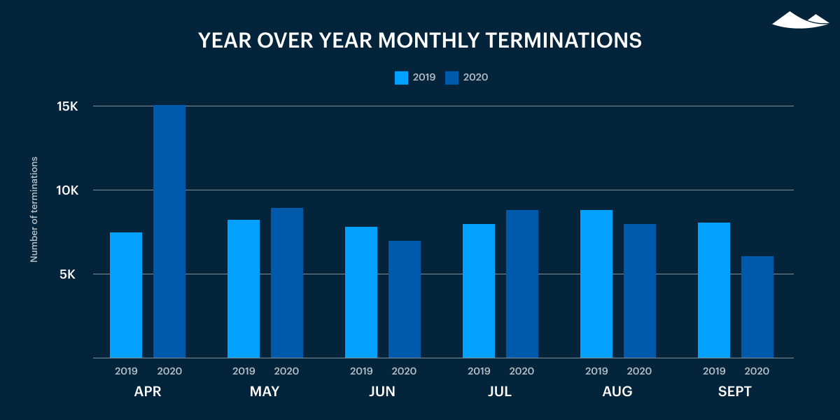 yoy monthly terminations