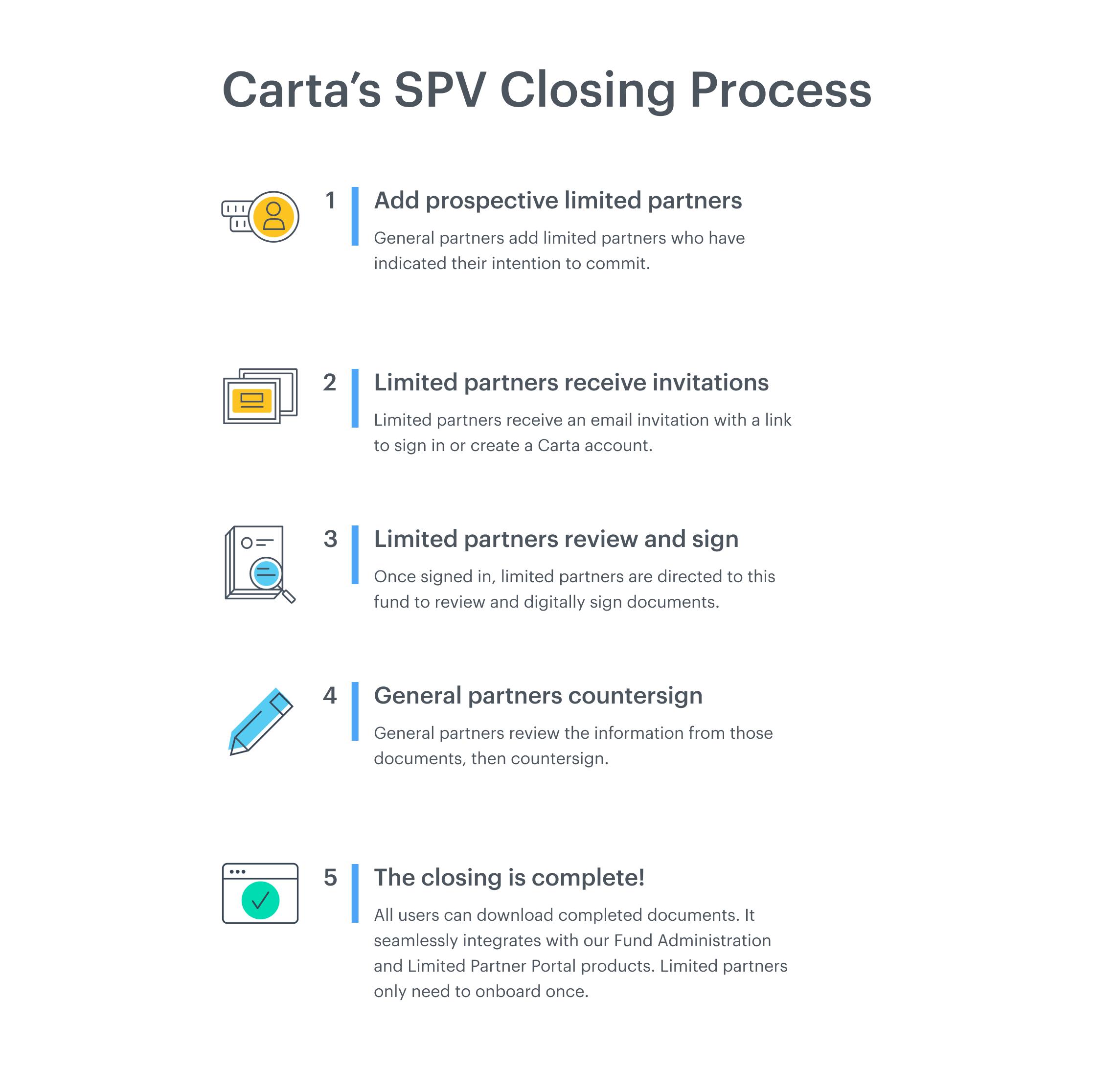 SPV Closing Process