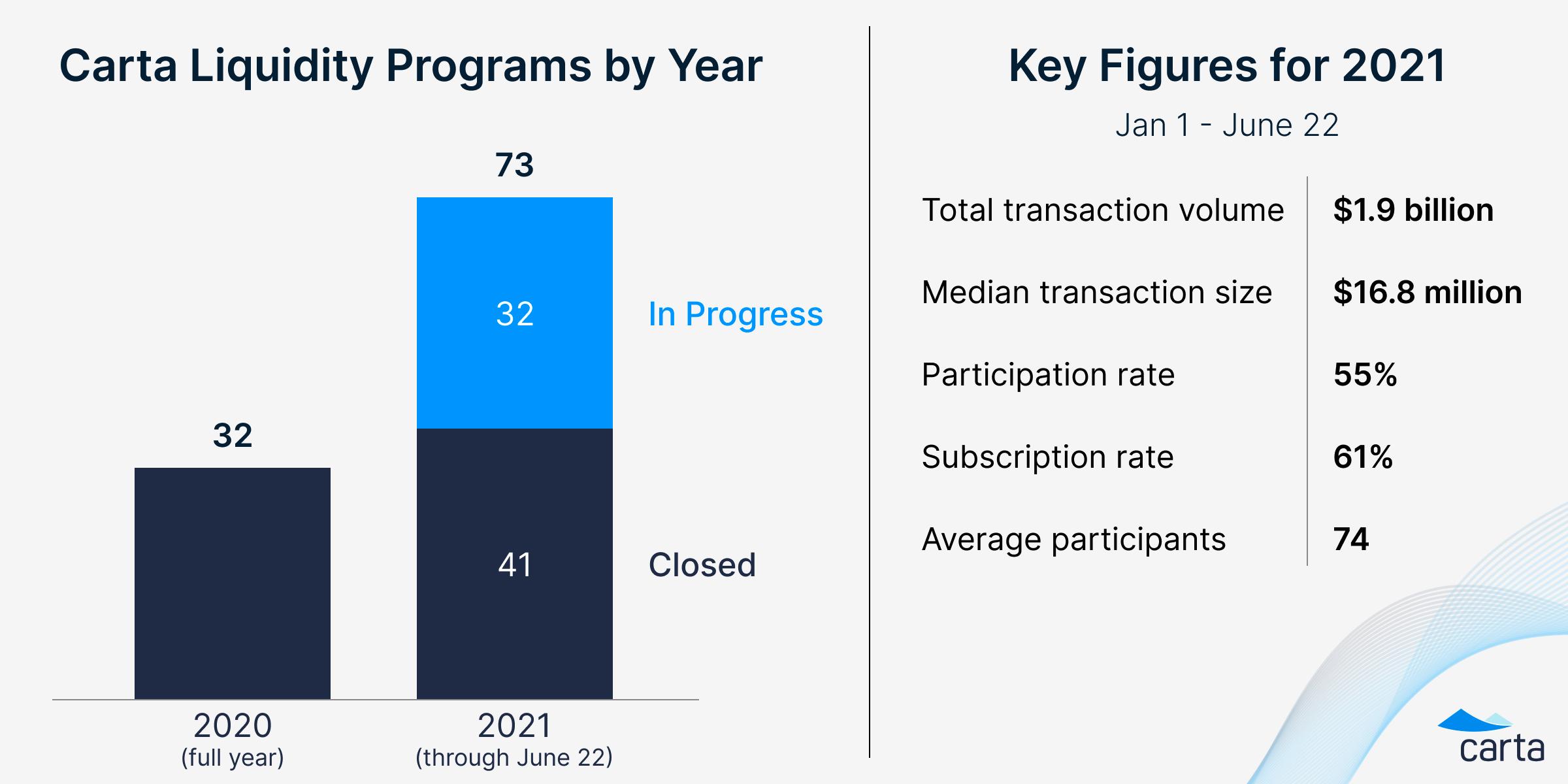 Tender offer data, 2021 so far