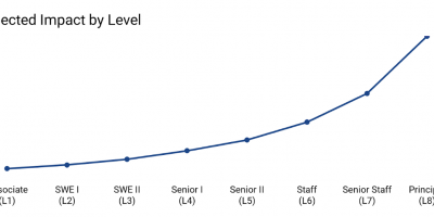 total-comp-engineering-levels-at-carta
